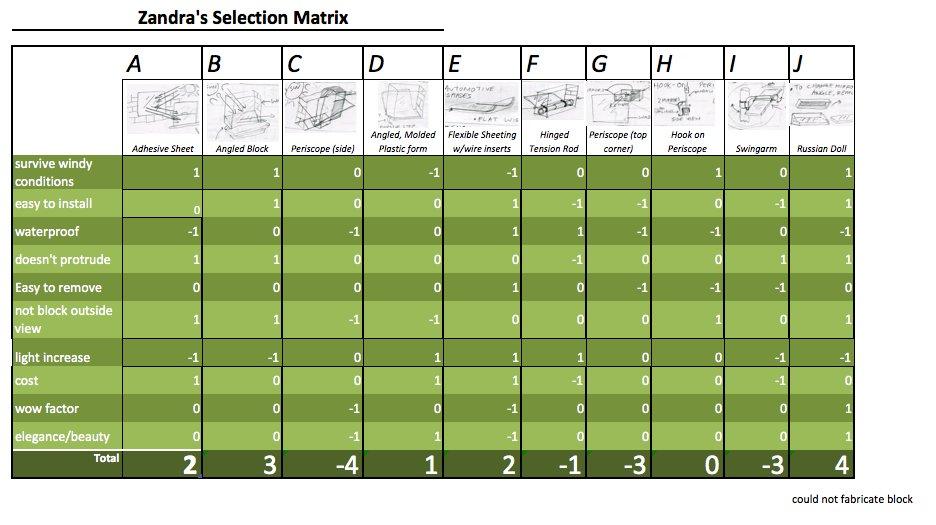 selectionmatrix